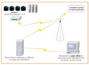 Bellboy online monitoring system